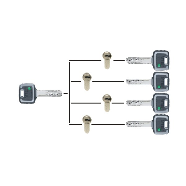MK - MASTER KEY Система мастър ключ